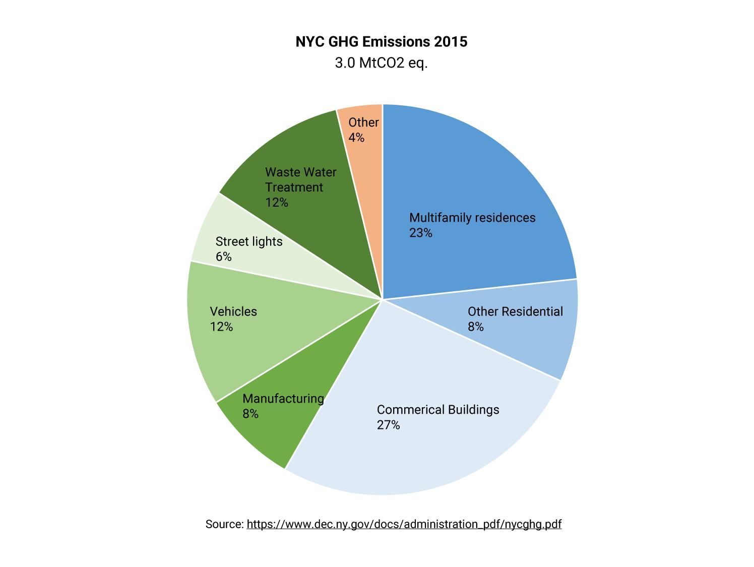 nyc ghg emissions 2015
