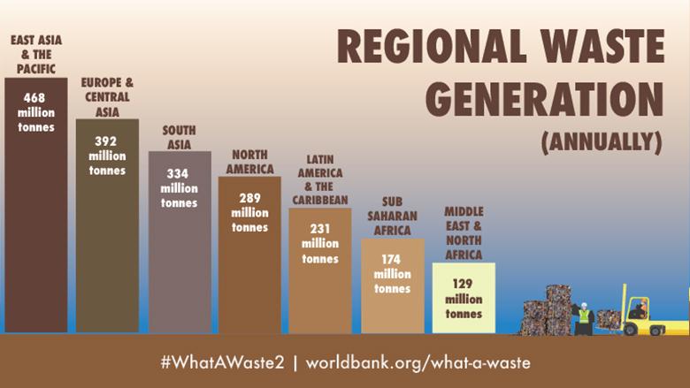 Regional waste graph