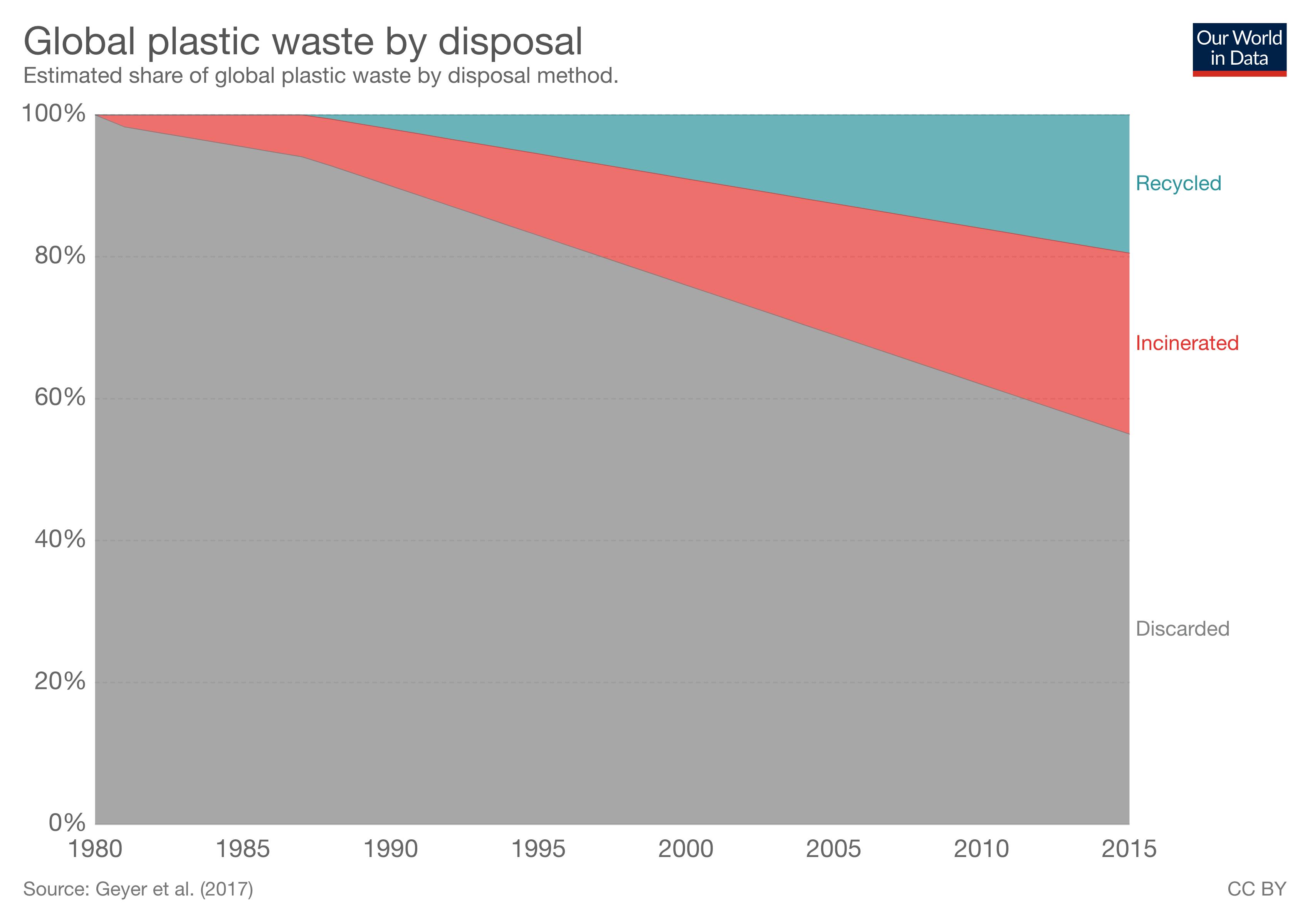 Global plastic waste charts
