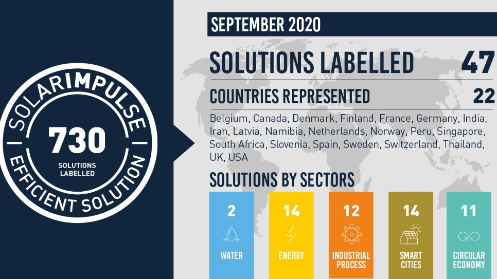 730 profitable cleantech solutions