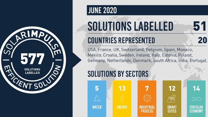51 new solutions labelled in June 2020!