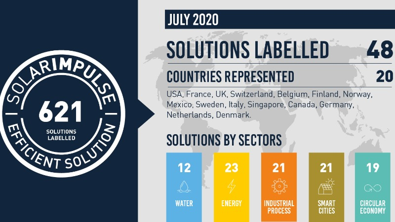 48 new solutions labelled in July 2020!