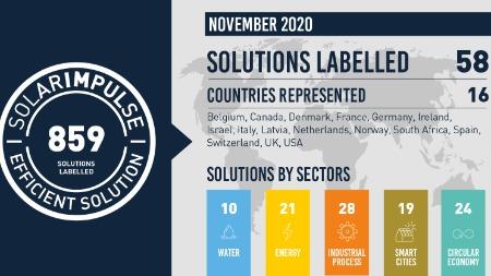 58 nouvelles solutions en novembre et 141 à venir jusqu'aux #1000solutions