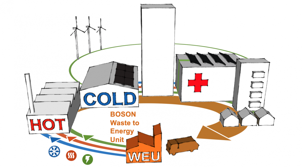 Offer BOSON Waste to Energy Unit – WEU
