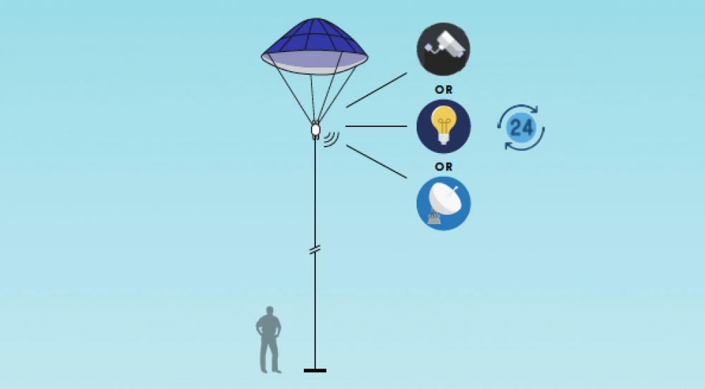 Offer Solar balloons with embedded features