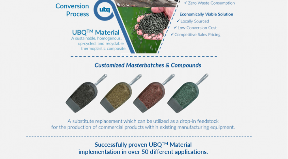 Offer UBQ: Converting household waste into upcycled bio-based materials