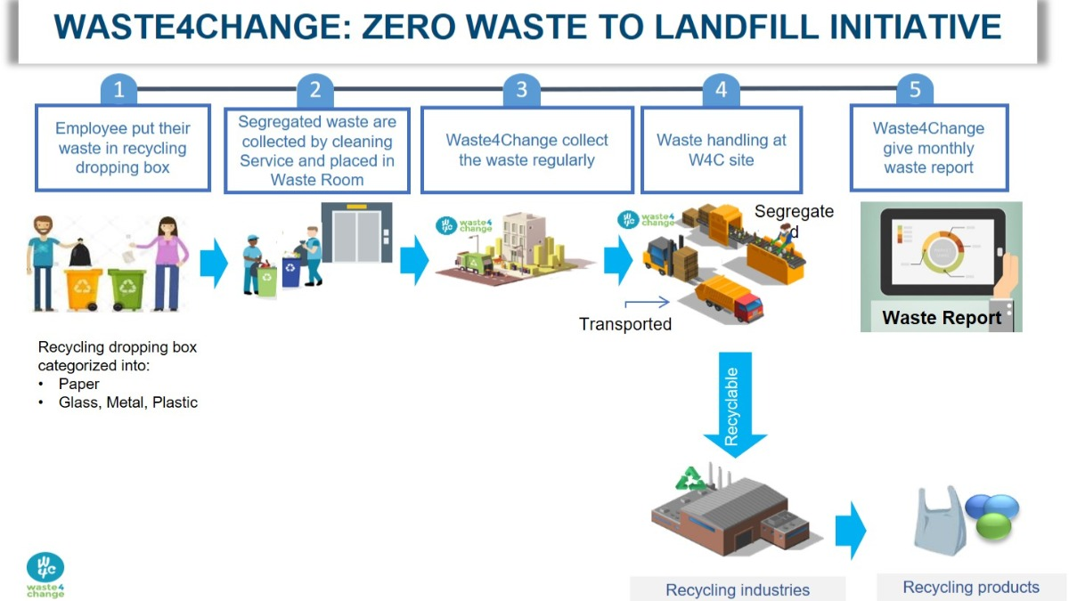 Offer Zero Waste to Landfill for Office / Building  / Restaurant