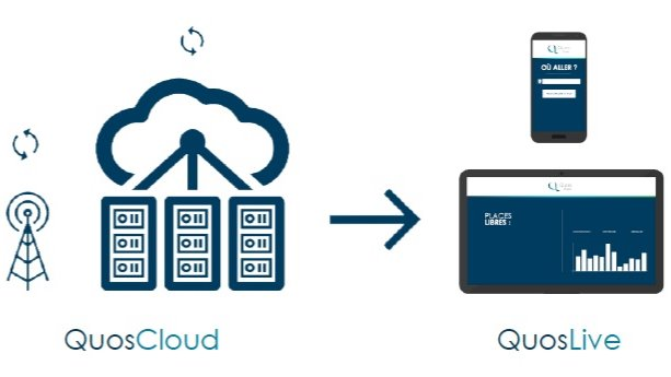 Offer QuosCloud