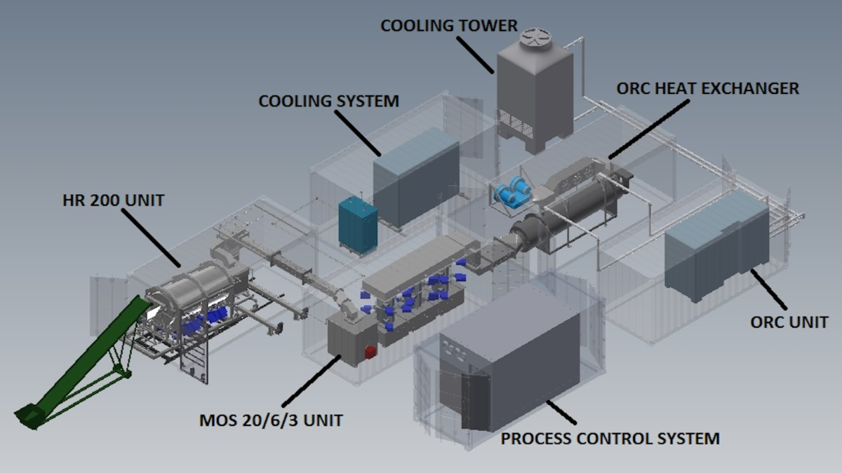 Offer ATON Full Thermal Treatment Line to waste disintegration with green energy output