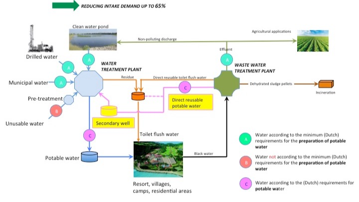 Offer Water Reuse System