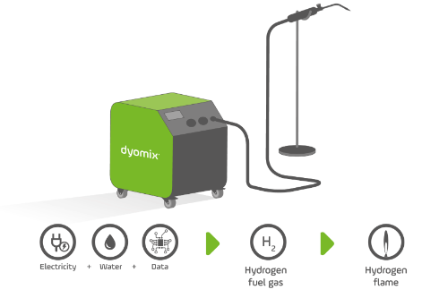 Gallery  Dyomix Oxy-Hydrogen Mobile gas generator  1