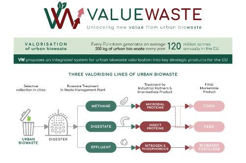Gallery ValueWaste 1