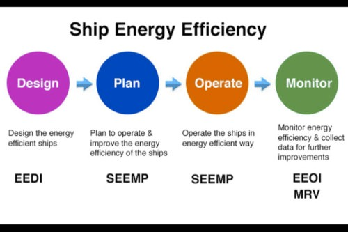 Gallery Vessel Energy Fuel Efficiency 1