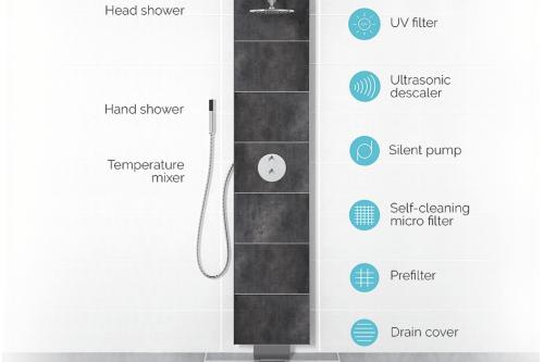 Gallery Eco Loop Showers 1