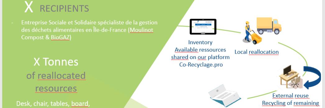 image de la solution Collaborative Recycling