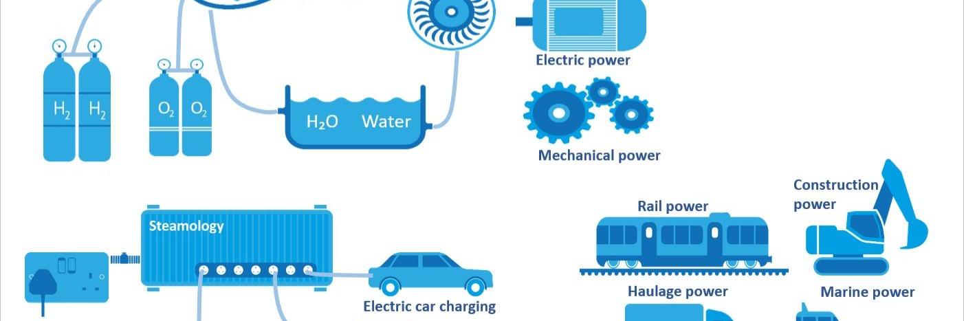 Gallery Water to Water Energy Generation & Storage 1