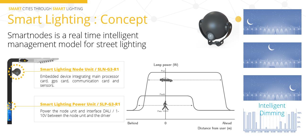 Gallery Smart Street Lighting 2