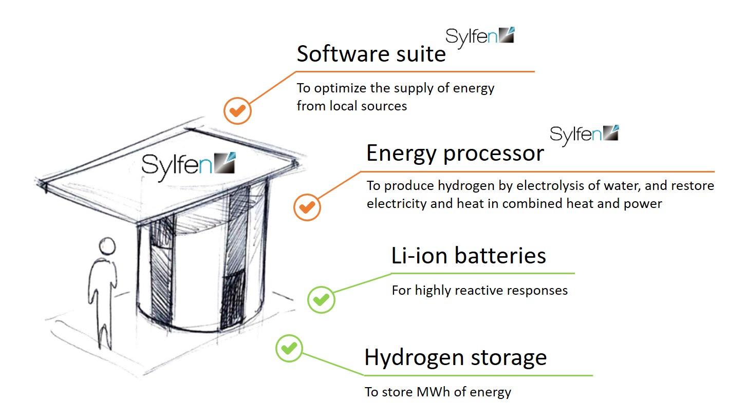 Gallery Smart Energy Hub 2