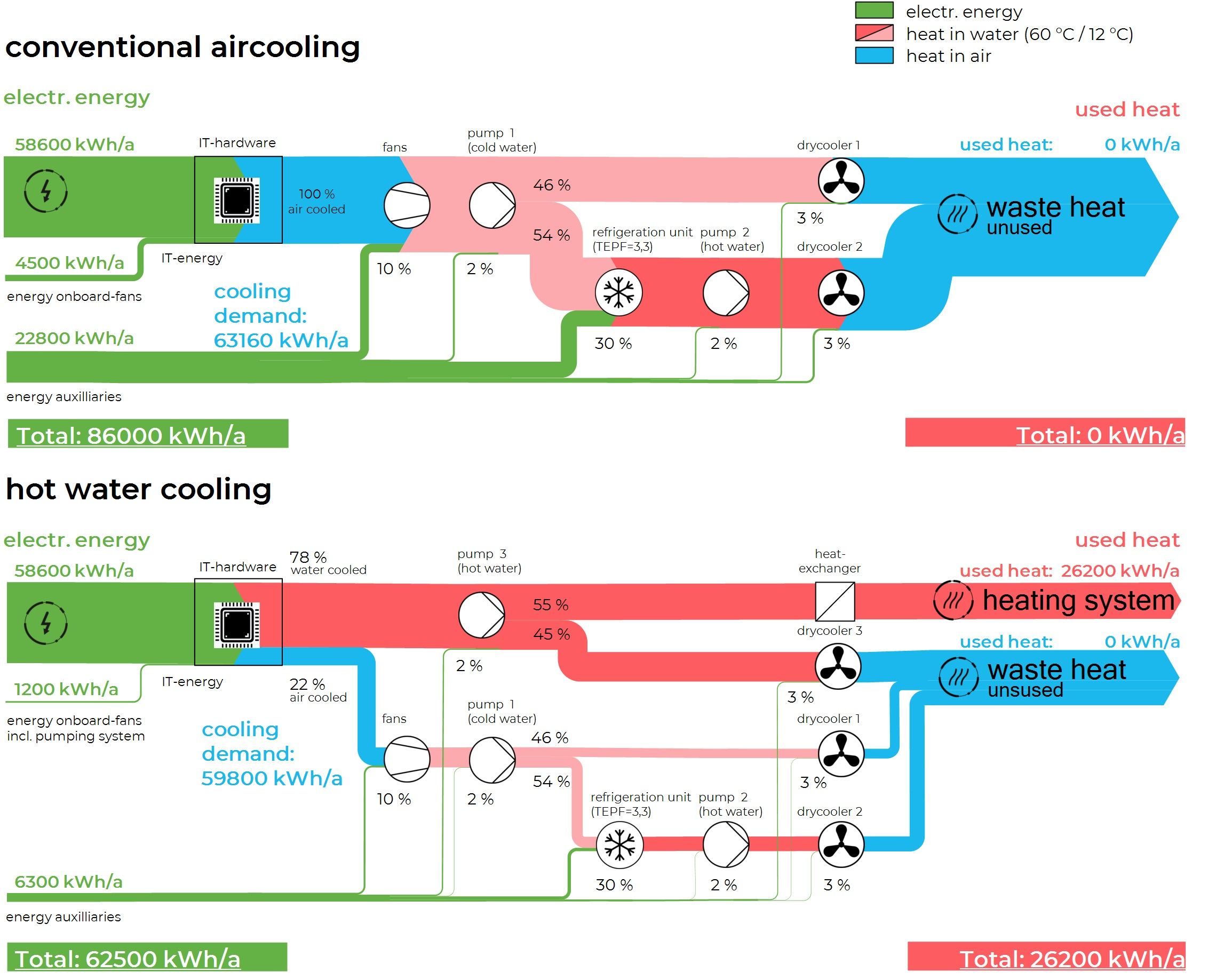Gallery Cloud&Heat water-cooling 2