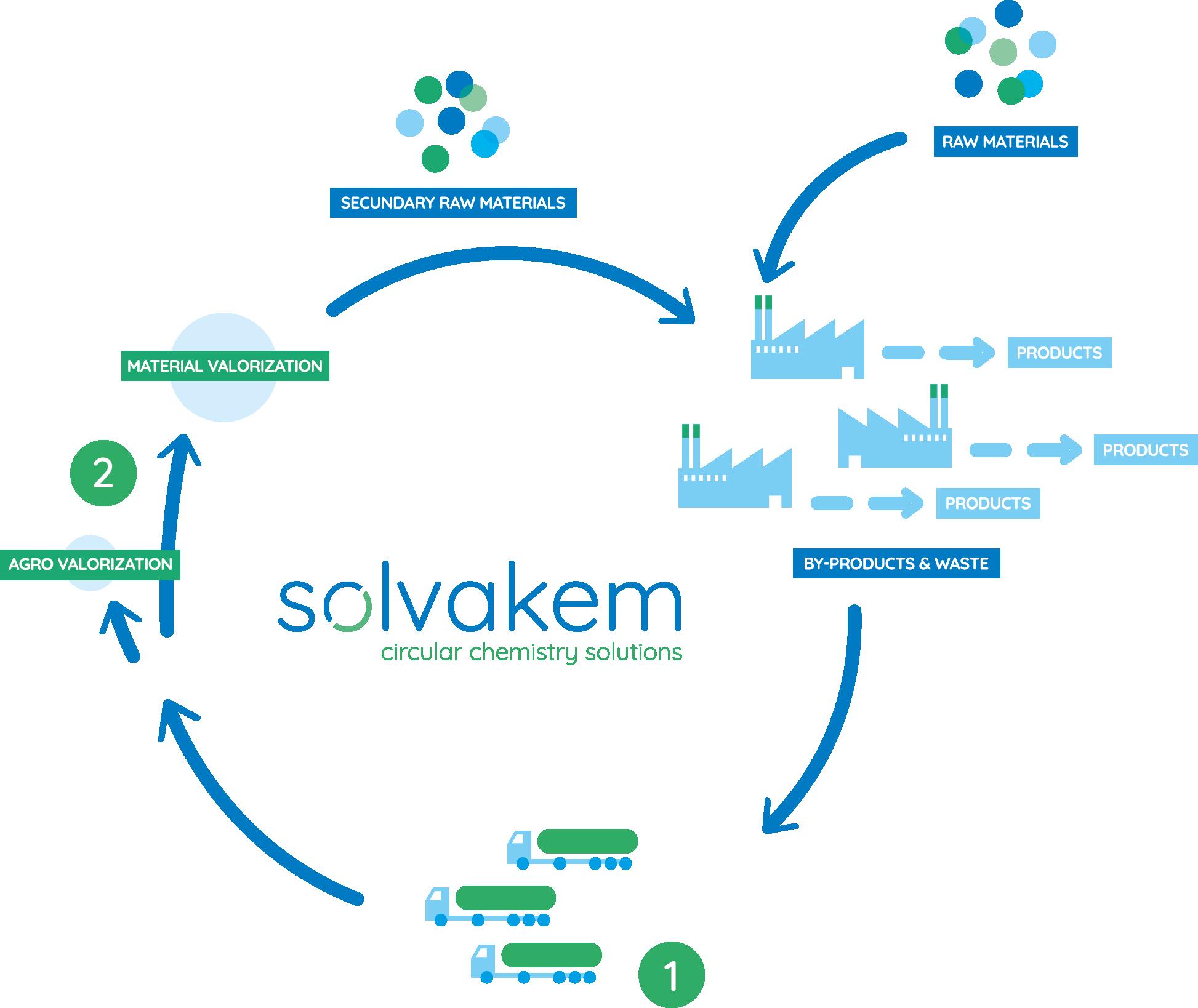 Gallery Solvakem Circular Chemistry Solutions 2