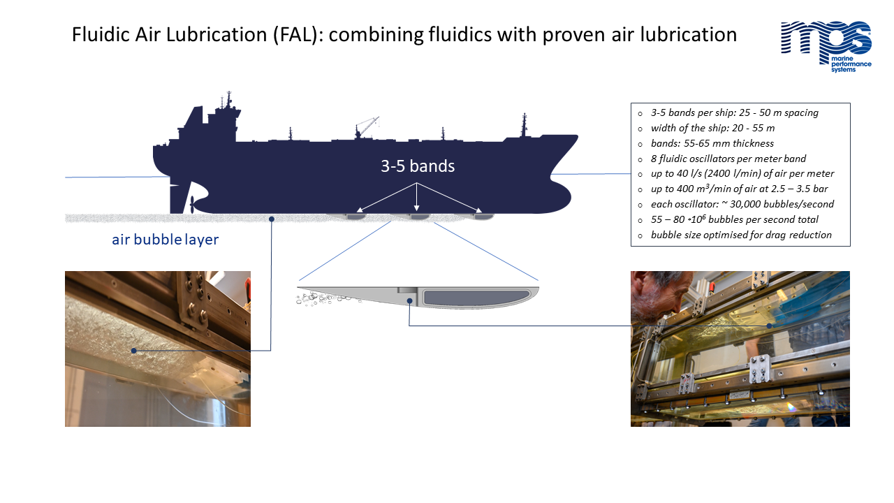 Gallery Fluidic Air Lubrication (MPS FAL) 2