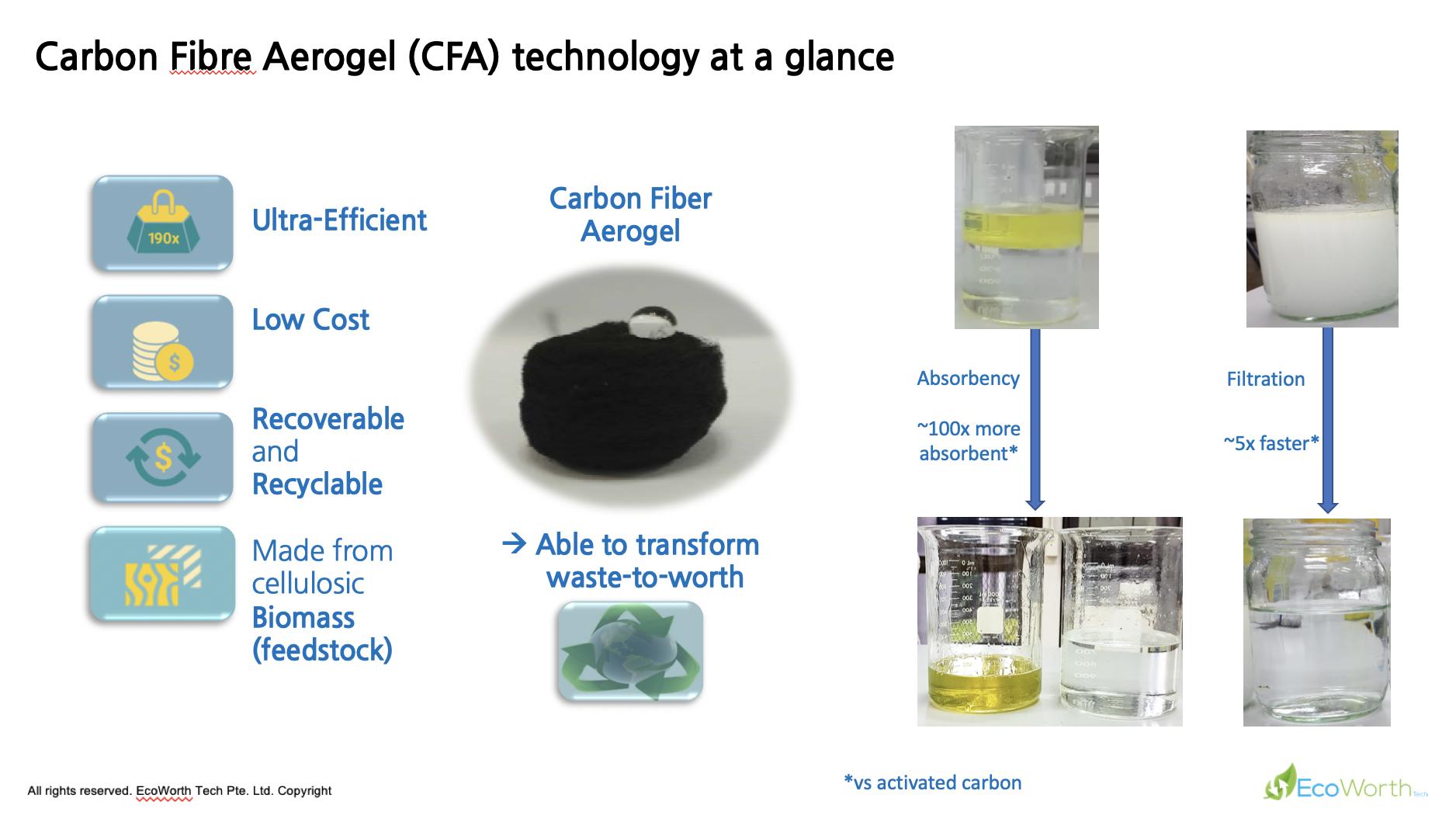 Gallery Carbon Fibre Aerogel (CFA) 2