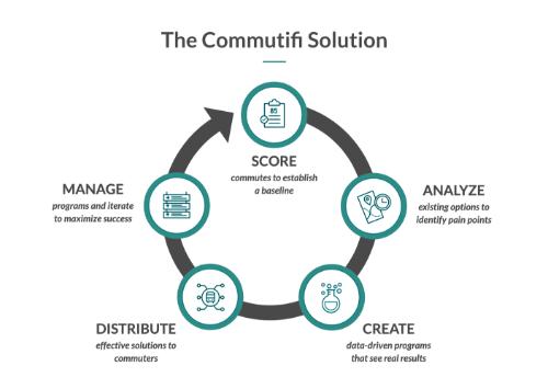 Gallery Commuter Score and Commute Management Platform 2