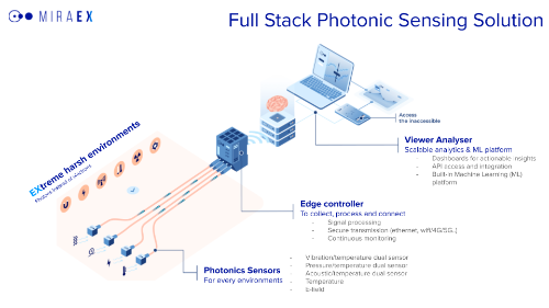 Gallery Photonics sensing solution 2