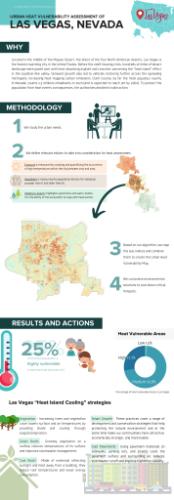 Gallery Urban Heat Vulnerability Map 2