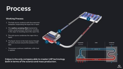 Gallery Loop Heat Pipe (LHP) 2
