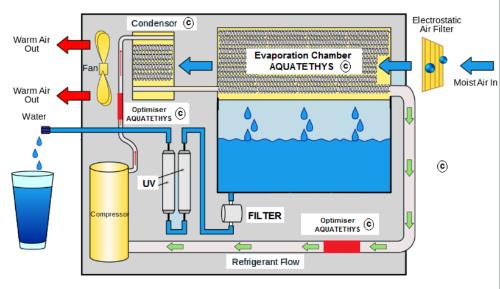 Gallery High-efficiency atmospheric water generators 2