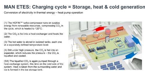 Gallery MAN ETES (Electro Thermal Energy Storage) 2