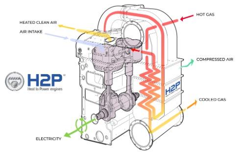 Gallery H2P engine 2