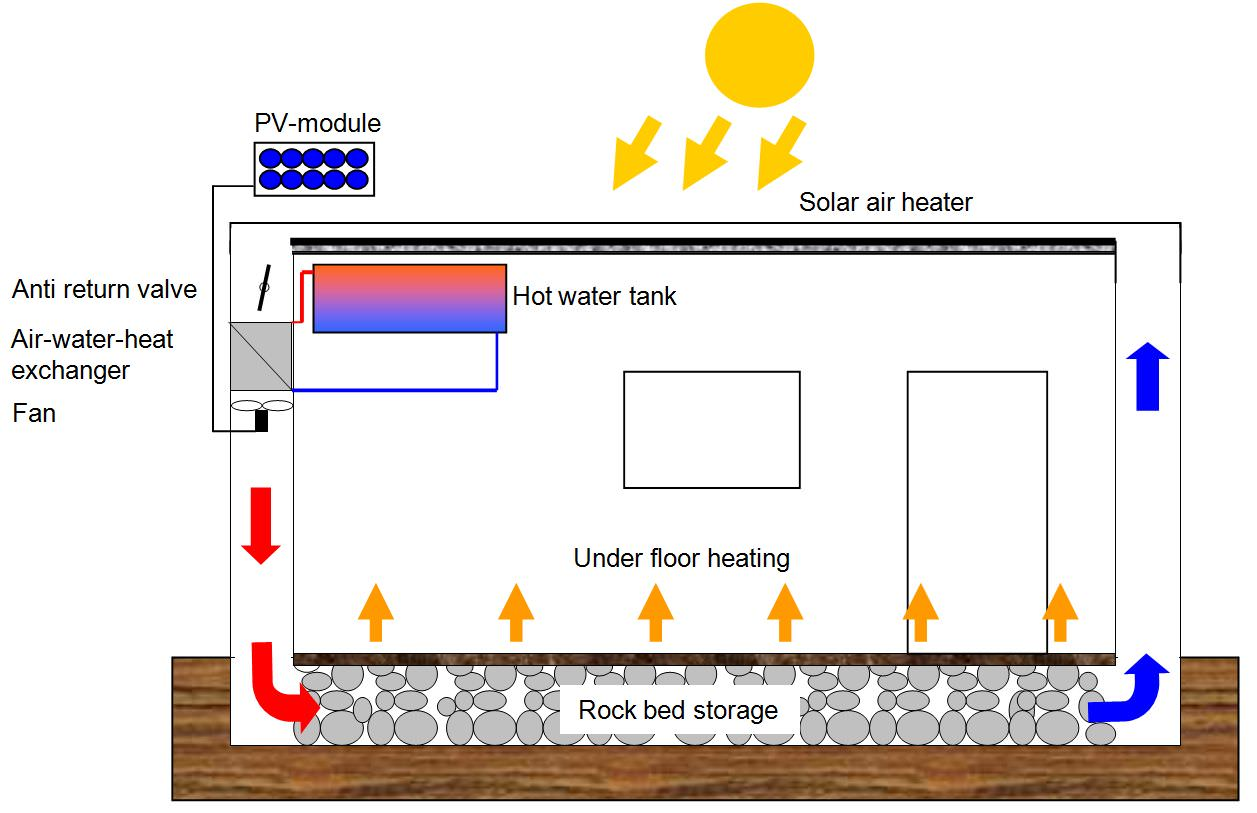 Gallery Solar space heating 3