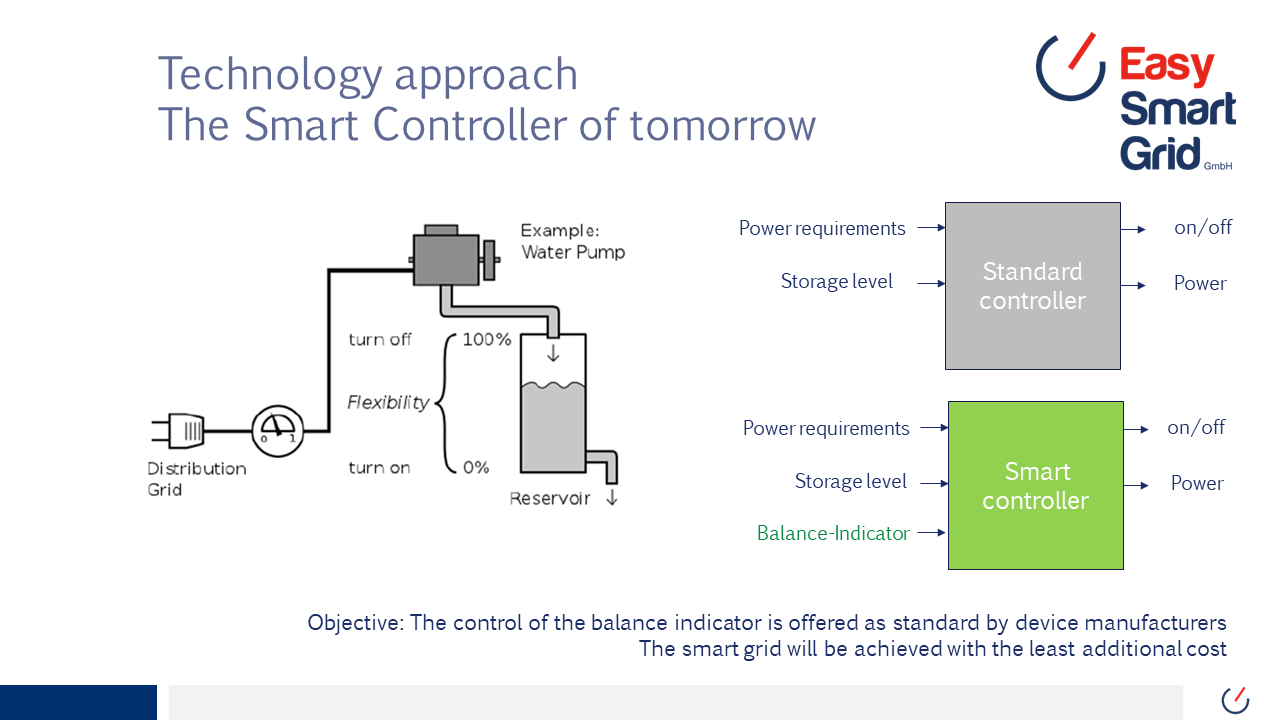 Gallery Efficient smart grid technology 3