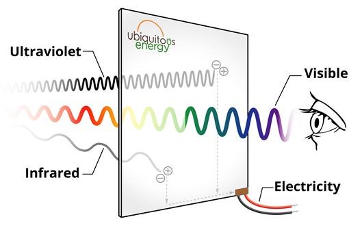 Gallery Ubiquitous Energy 3