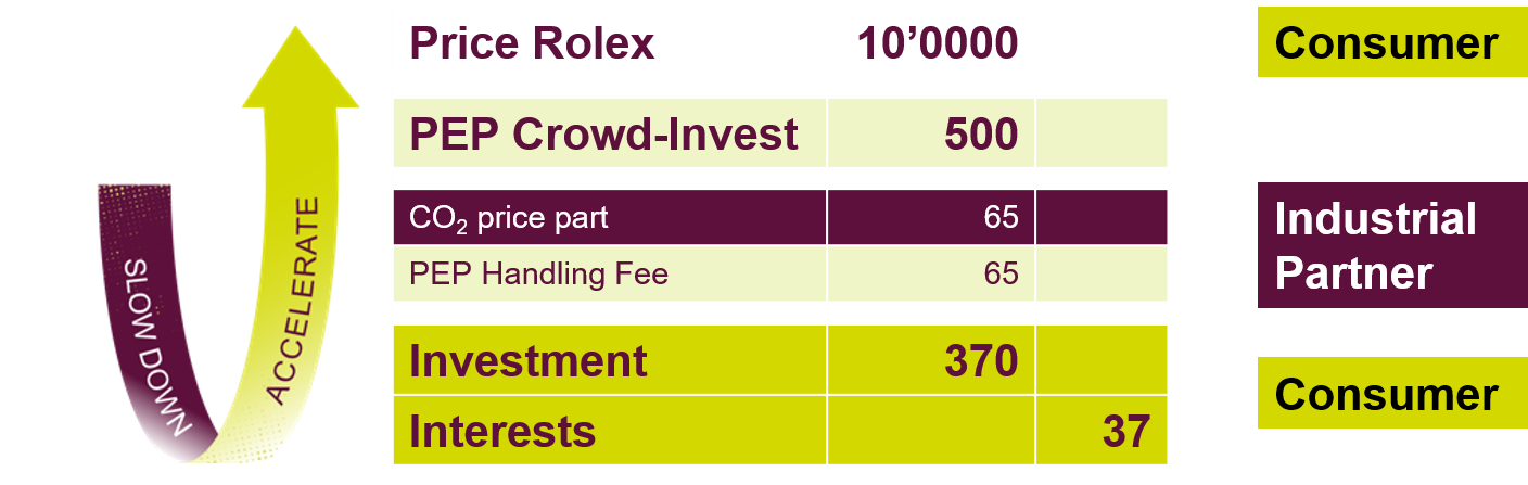 Gallery PEP Crowd-Invest 3