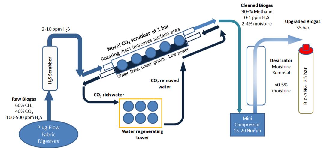 Gallery Biomethane enrichment and storage 3