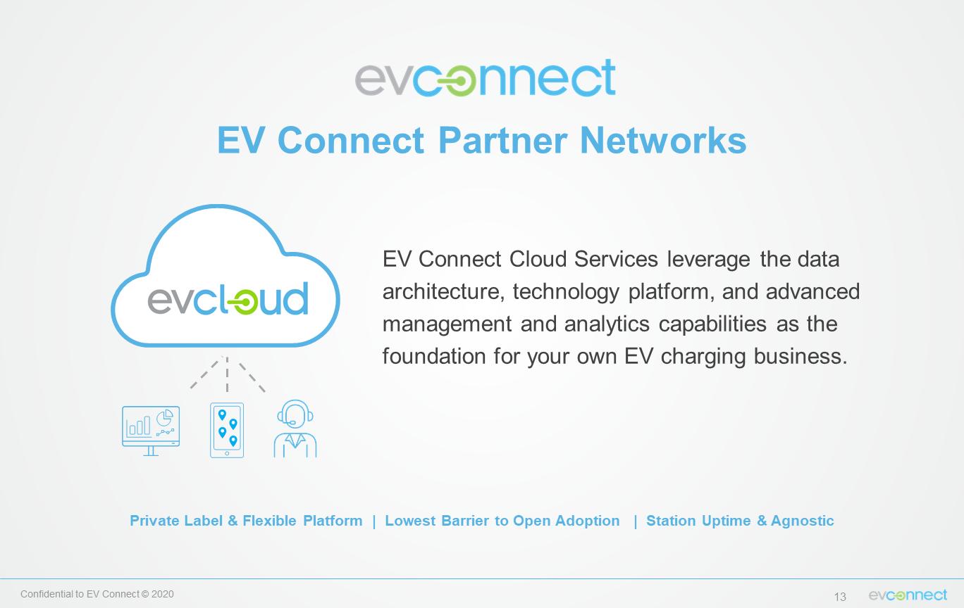 Gallery EV Cloud 3
