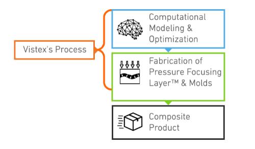 Gallery Pressure Focusing Layer (PFL) process 3