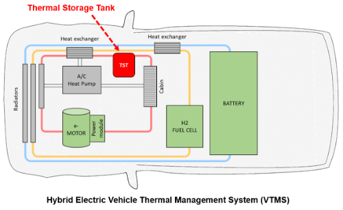 Gallery Thermal Storage Tank (TST) 3