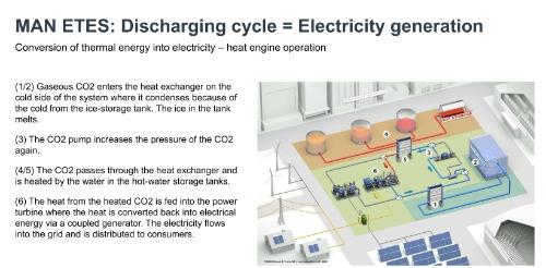 Gallery MAN ETES (Electro Thermal Energy Storage) 3