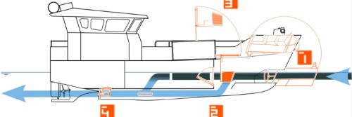Gallery EFINOR's Double Flow technology 3
