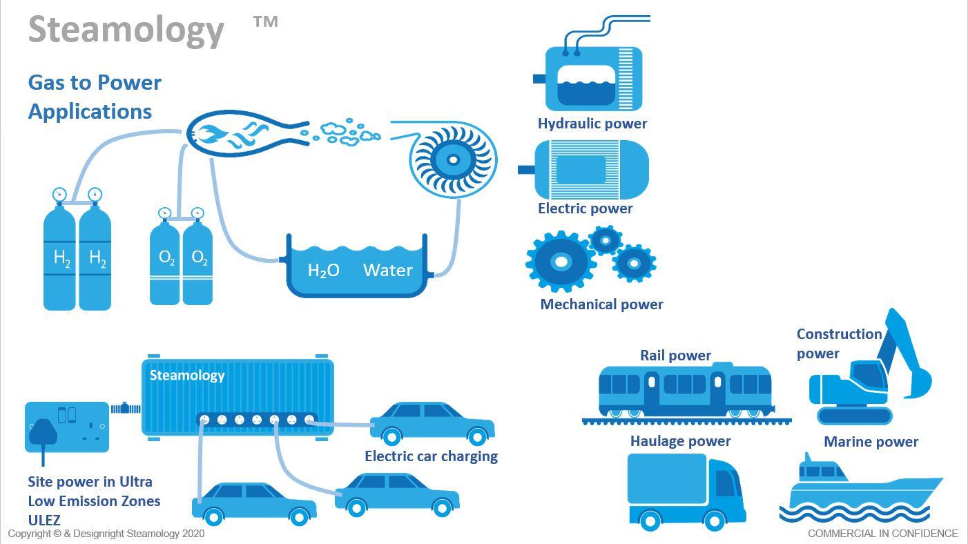 Gallery Water to Water Energy Generation & Storage 4