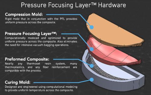 Gallery Pressure Focusing Layer (PFL) process 4