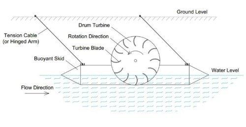 Gallery Floating Drum Turbine 4