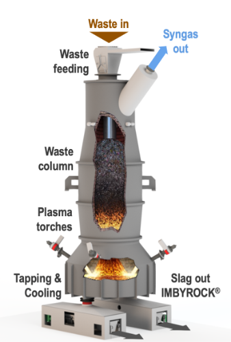 Gallery PAG – Plasma Assisted Gasification 4