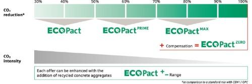 Gallery ECOPact Green Concrete  4